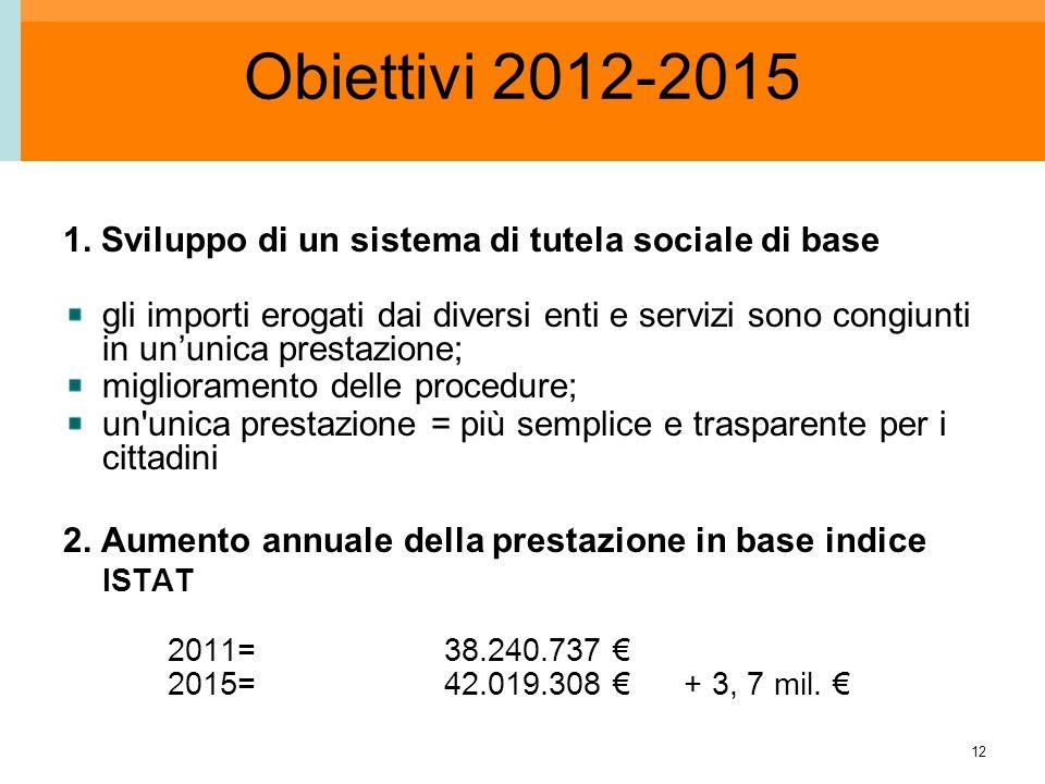 12 Obiettivi 2012-2015 1. Sviluppo di un sistema di tutela sociale di base gli importi erogati dai diversi enti e servizi sono congiunti in ununica pr