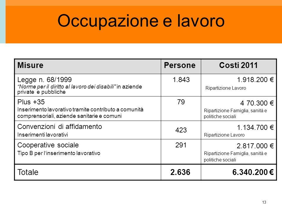 13 Occupazione e lavoro MisurePersoneCosti 2011 Legge n. 68/1999 Norme per il diritto al lavoro dei disabili