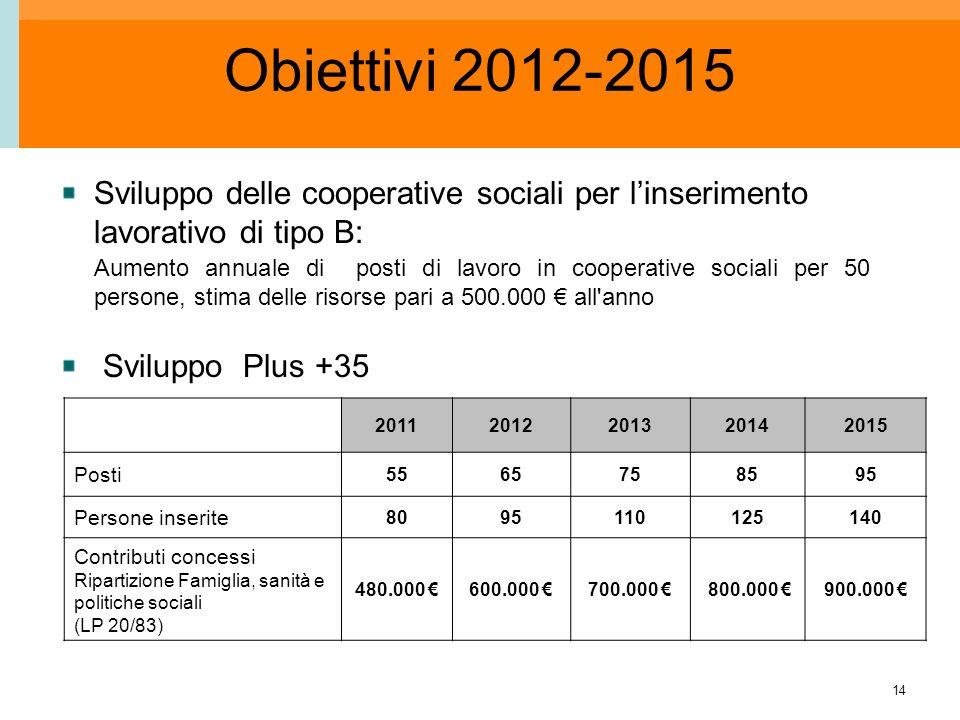 14 Obiettivi 2012-2015 Sviluppo delle cooperative sociali per linserimento lavorativo di tipo B: Aumento annuale di posti di lavoro in cooperative sociali per 50 persone, stima delle risorse pari a 500.000 all anno Sviluppo Plus +35 20112012201320142015 Posti 5565758595 Persone inserite 8095110125140 Contributi concessi Ripartizione Famiglia, sanità e politiche sociali (LP 20/83) 480.000 600.000 700.000 800.000 900.000