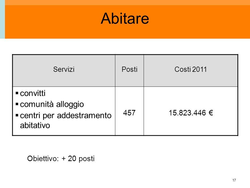 17 Abitare ServiziPostiCosti 2011 convitti comunità alloggio centri per addestramento abitativo 45715.823.446 Obiettivo: + 20 posti
