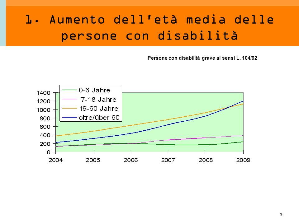 3 1. Aumento dell'età media delle persone con disabilità Persone con disabilità grave ai sensi L. 104/92