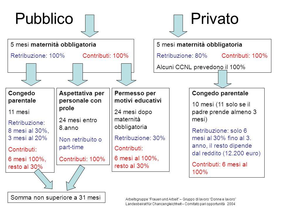 PubblicoPrivato 5 mesi maternità obbligatoria Retribuzione: 100% Contributi: 100% 5 mesi maternità obbligatoria Retribuzione: 80% Contributi: 100% Alc