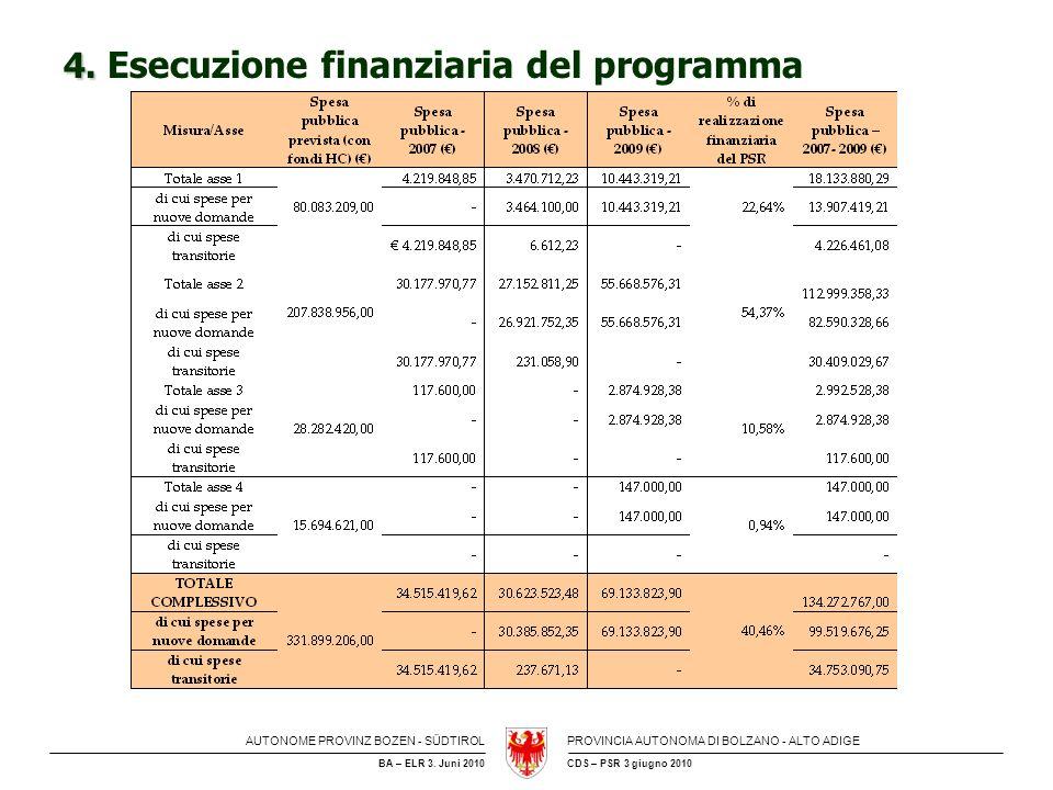 AUTONOME PROVINZ BOZEN - SÜDTIROLPROVINCIA AUTONOMA DI BOLZANO - ALTO ADIGE CDS – PSR 3 giugno 2010BA – ELR 3. Juni 2010 4. 4. Esecuzione finanziaria