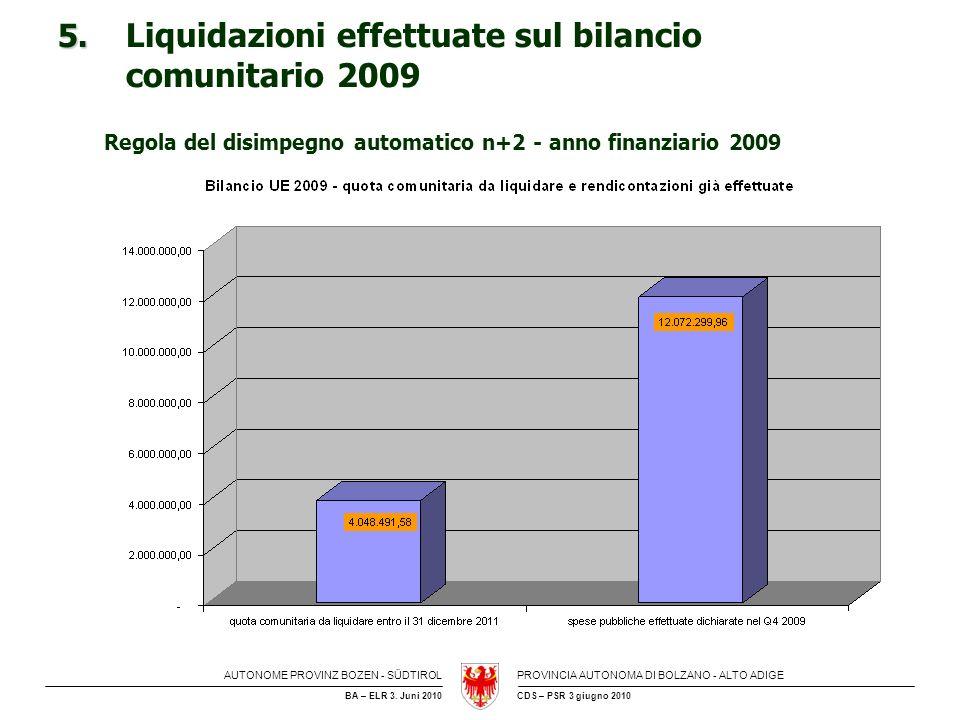 AUTONOME PROVINZ BOZEN - SÜDTIROLPROVINCIA AUTONOMA DI BOLZANO - ALTO ADIGE CDS – PSR 3 giugno 2010BA – ELR 3. Juni 2010 5. 5. Liquidazioni effettuate