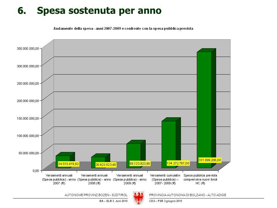 AUTONOME PROVINZ BOZEN - SÜDTIROLPROVINCIA AUTONOMA DI BOLZANO - ALTO ADIGE CDS – PSR 3 giugno 2010BA – ELR 3. Juni 2010 6. 6. Spesa sostenuta per ann
