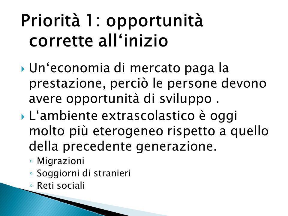 Priorità 1: opportunità corrette allinizio Uneconomia di mercato paga la prestazione, perciò le persone devono avere opportunità di sviluppo. Lambient