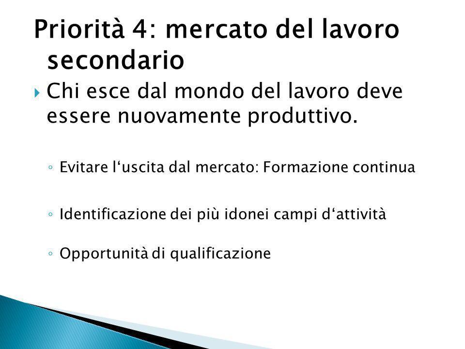 Priorità 4: mercato del lavoro secondario Chi esce dal mondo del lavoro deve essere nuovamente produttivo. Evitare luscita dal mercato: Formazione con