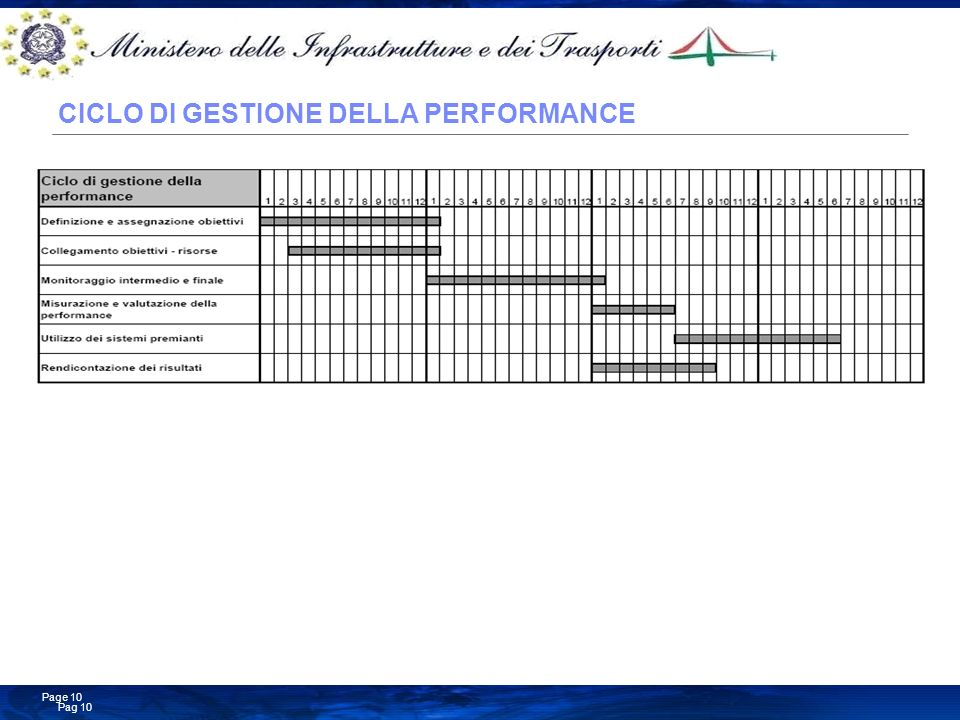 Business Consulting Services © Copyright IBM Corporation 2008 Pag 10 Page 10 CICLO DI GESTIONE DELLA PERFORMANCE