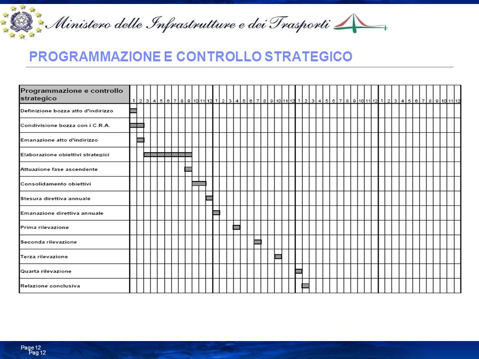 Business Consulting Services © Copyright IBM Corporation 2008 Pag 12 Page 12 PROGRAMMAZIONE E CONTROLLO STRATEGICO