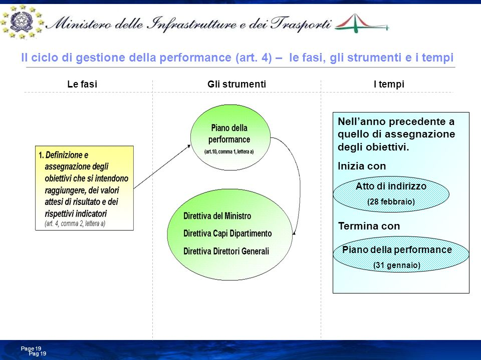 Business Consulting Services © Copyright IBM Corporation 2008 Pag 19 Page 19 Il ciclo di gestione della performance (art. 4) – le fasi, gli strumenti