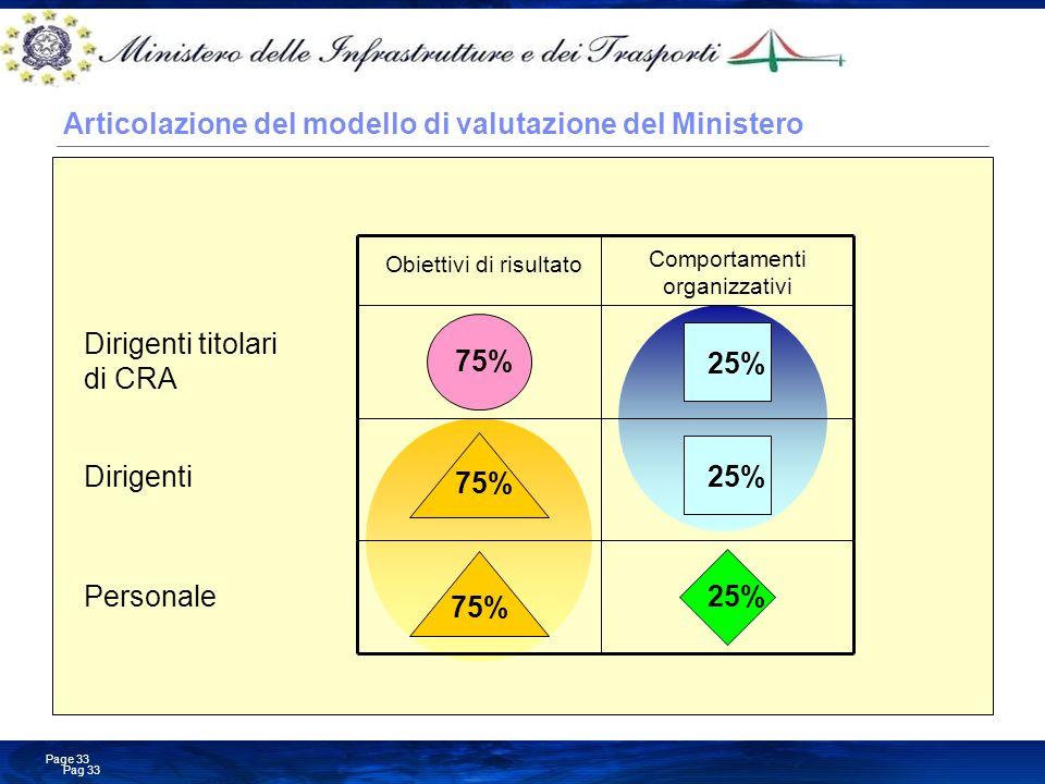 Business Consulting Services © Copyright IBM Corporation 2008 Pag 33 Page 33 Personale 75% 25% Articolazione del modello di valutazione del Ministero