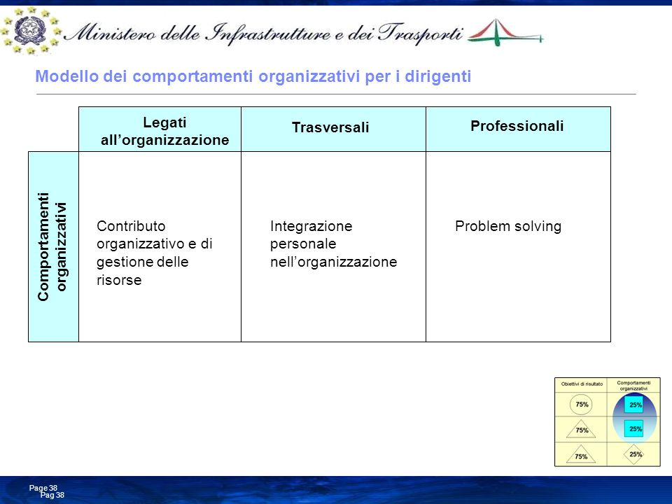 Business Consulting Services © Copyright IBM Corporation 2008 Pag 38 Page 38 Modello dei comportamenti organizzativi per i dirigenti Professionali Leg