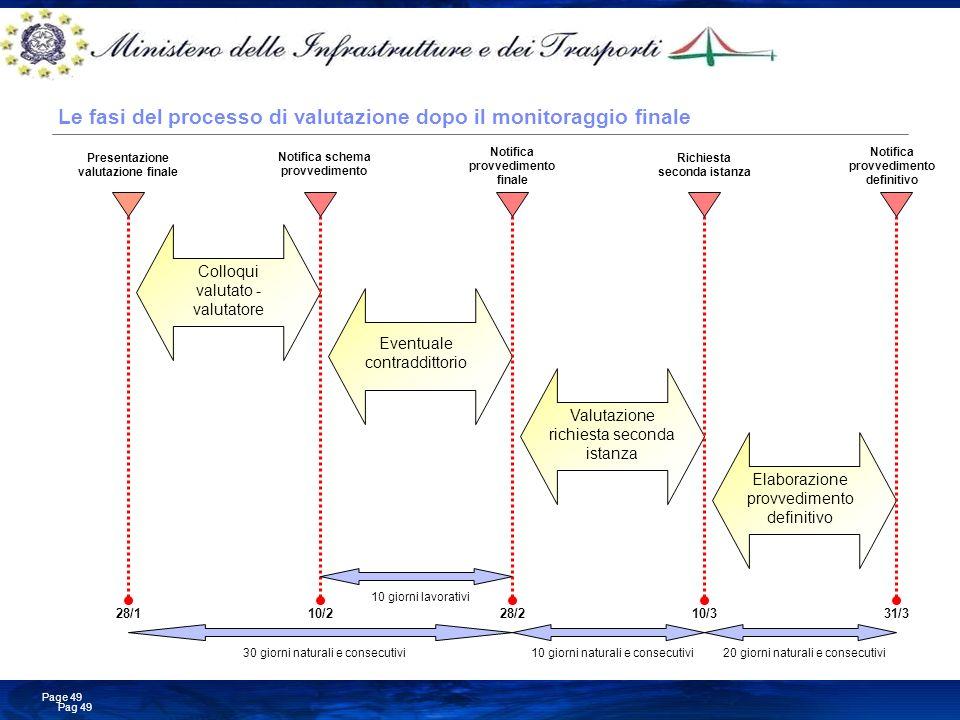 Business Consulting Services © Copyright IBM Corporation 2008 Pag 49 Page 49 Le fasi del processo di valutazione dopo il monitoraggio finale 30 giorni