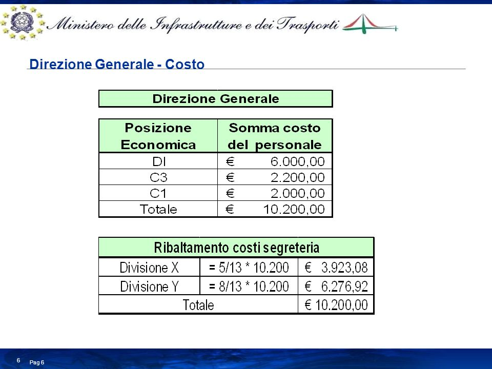 Business Consulting Services © Copyright IBM Corporation 2008 Pag 6 6 Direzione Generale - Costo