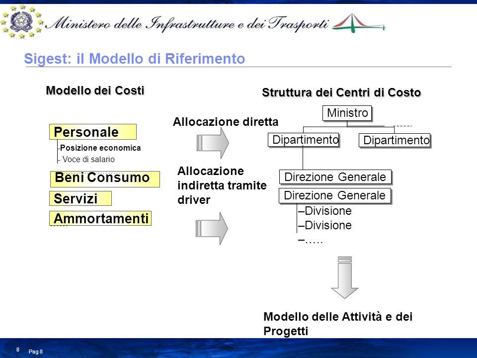 Business Consulting Services © Copyright IBM Corporation 2008 Pag 8 8 Ministro Dipartimento Direzione Generale –Divisione –….. Personale Servizi Ammor