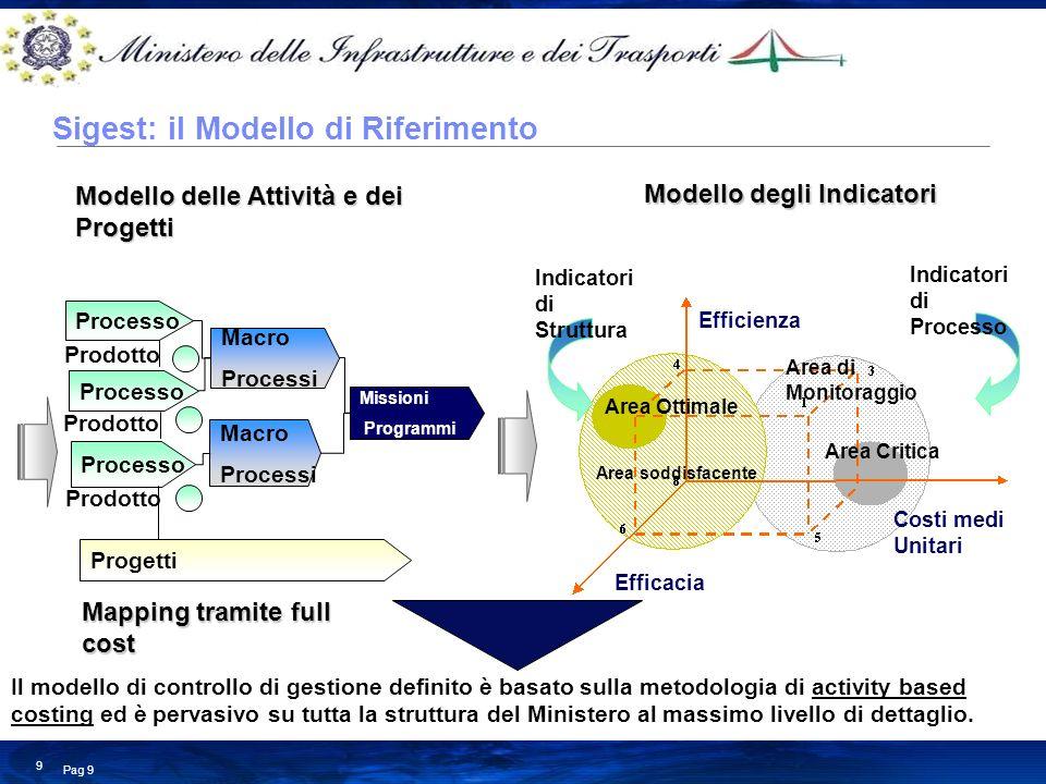 Business Consulting Services © Copyright IBM Corporation 2008 Pag 9 9 Processo Macro Processi Macro Processi Missioni Programmi Prodotto Modello delle