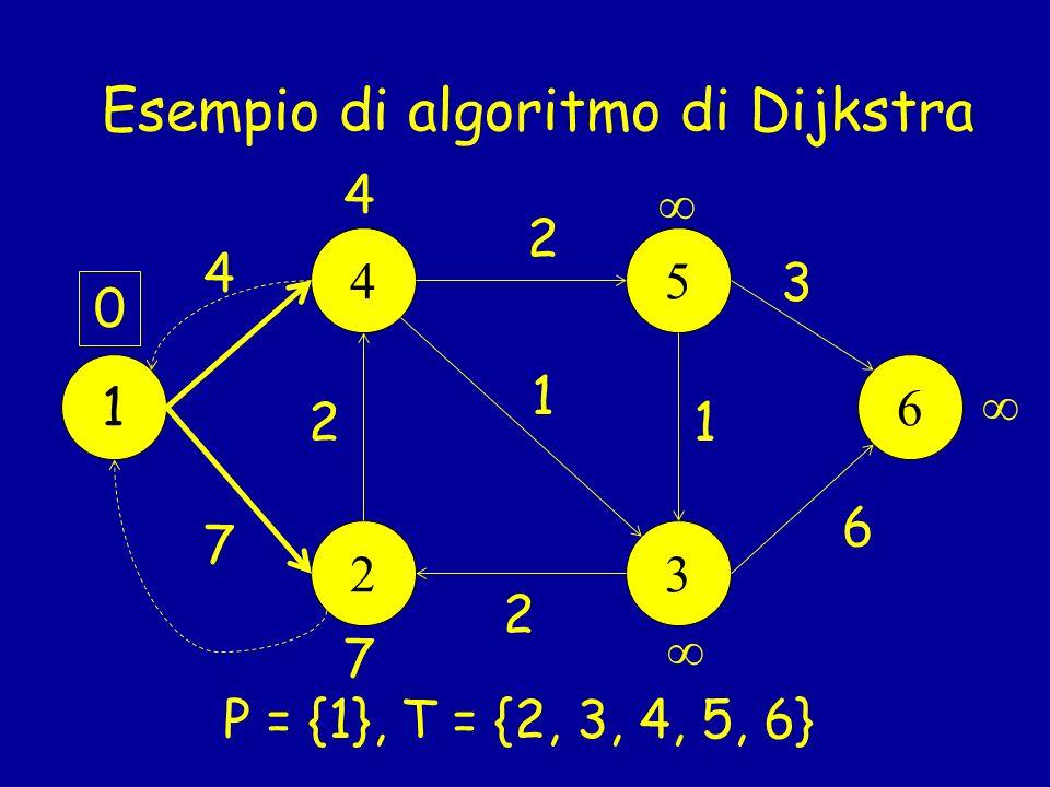 Esempio di algoritmo di Dijkstra 1 45 23 6 0 7 1 2 4 2 6 2 3 1 4 7 P = {1}, T = {2, 3, 4, 5, 6}