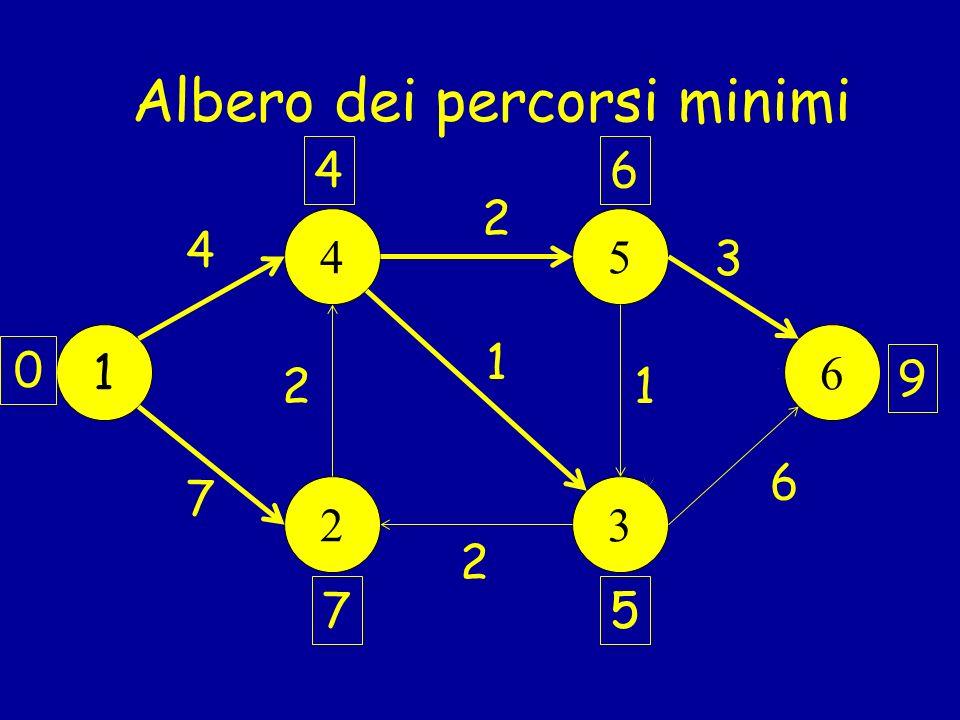 Albero dei percorsi minimi 1 45 23 6 11 0 7 1 2 4 2 6 2 3 1 5 4 6 5 6 9 7 9