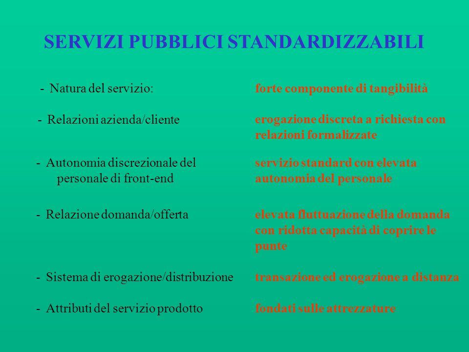 SERVIZI PUBBLICI STANDARDIZZABILI -Natura del servizio:forte componente di tangibilità -Relazioni azienda/cliente -Autonomia discrezionale del persona