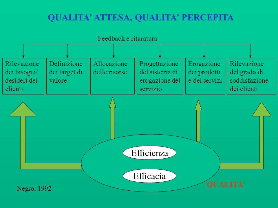 Efficacia Rilevazione dei bisogni/ desideri dei clienti Definizione dei target di valore Allocazione delle risorse Progettazione del sistema di erogaz