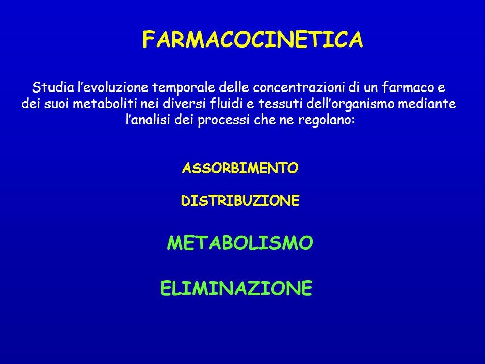 FARMACOCINETICA Studia levoluzione temporale delle concentrazioni di un farmaco e dei suoi metaboliti nei diversi fluidi e tessuti dellorganismo mediante lanalisi dei processi che ne regolano: ASSORBIMENTO DISTRIBUZIONE METABOLISMO ELIMINAZIONE
