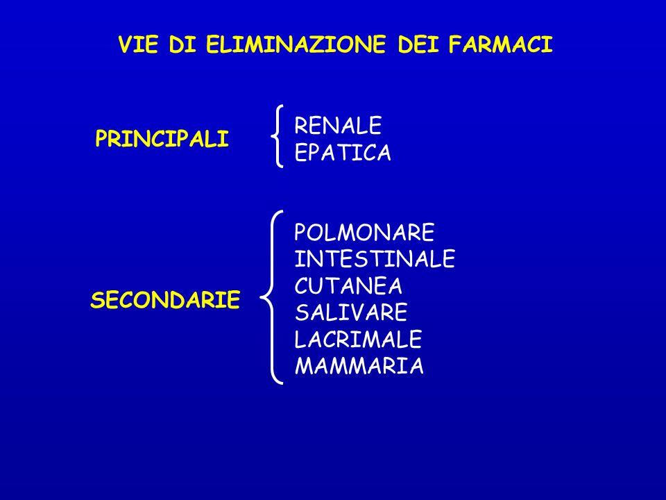 VIE DI ELIMINAZIONE DEI FARMACI RENALE EPATICA POLMONARE INTESTINALE CUTANEA SALIVARE LACRIMALE MAMMARIA PRINCIPALI SECONDARIE