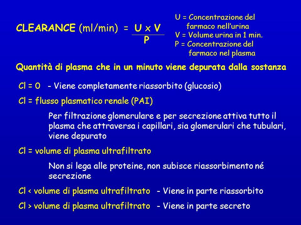 CLEARANCE (ml/min) = U x V P U = Concentrazione del farmaco nellurina V = Volume urina in 1 min.