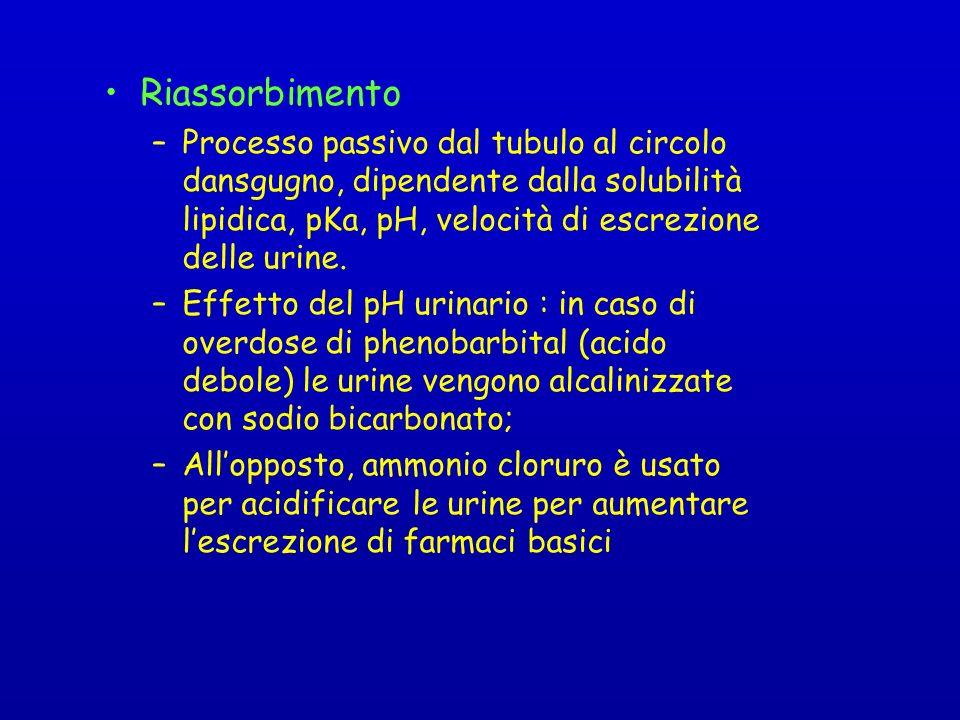 Riassorbimento –Processo passivo dal tubulo al circolo dansgugno, dipendente dalla solubilità lipidica, pKa, pH, velocità di escrezione delle urine.