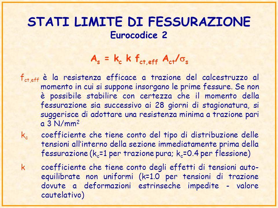 STATI LIMITE DI FESSURAZIONE Eurocodice 2 f ct,eff è la resistenza efficace a trazione del calcestruzzo al momento in cui si suppone insorgano le prim