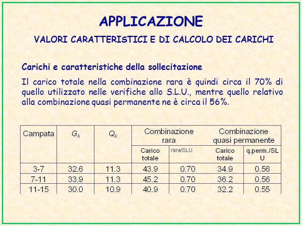 APPLICAZIONE VALORI CARATTERISTICI E DI CALCOLO DEI CARICHI Carichi e caratteristiche della sollecitazione Il carico totale nella combinazione rara è