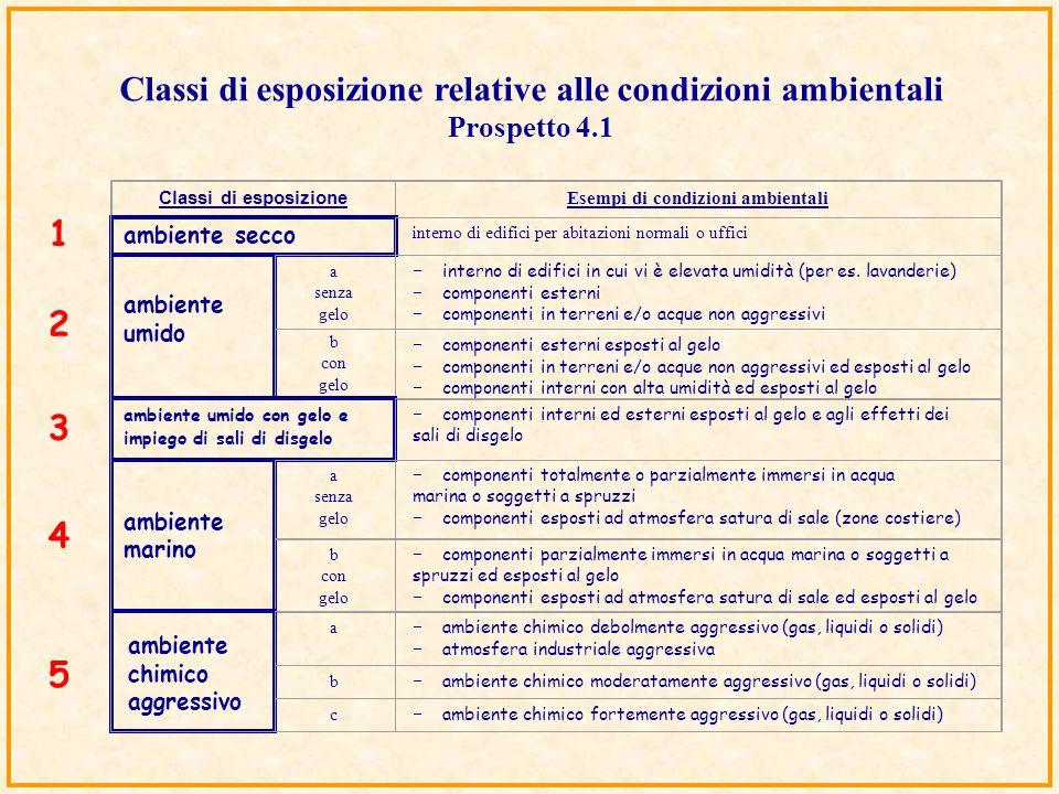 Classi di esposizione relative alle condizioni ambientali Prospetto 4.1 Classi di esposizione Esempi di condizioni ambientali ambiente secco interno d
