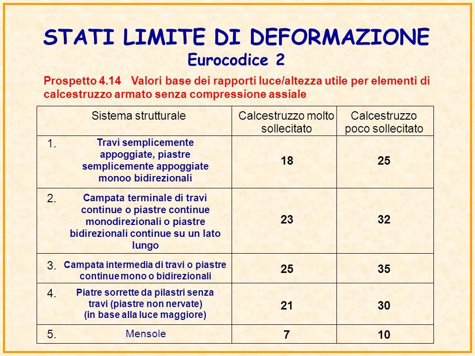 STATI LIMITE DI DEFORMAZIONE Eurocodice 2 Prospetto 4.14 Valori base dei rapporti luce/altezza utile per elementi di calcestruzzo armato senza compres