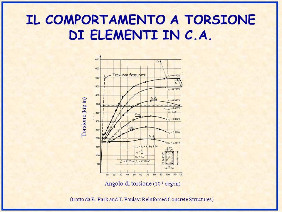 IL COMPORTAMENTO A TORSIONE DI ELEMENTI IN C.A. Angolo di torsione (10 -3 deg/in) Torsione (kip in) (tratto da R. Park and T. Paulay: Reinforced Concr
