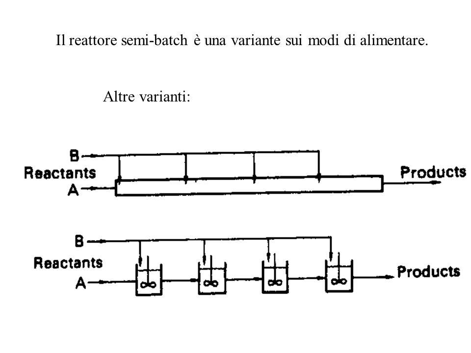 Il reattore semi-batch è una variante sui modi di alimentare. Altre varianti:
