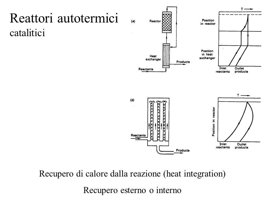 Reattori autotermici catalitici Recupero di calore dalla reazione (heat integration) Recupero esterno o interno
