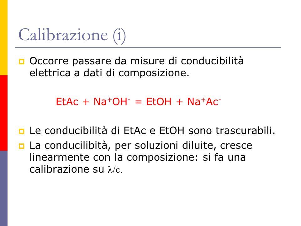Calibrazione (i) Occorre passare da misure di conducibilità elettrica a dati di composizione. EtAc + Na + OH - = EtOH + Na + Ac - Le conducibilità di
