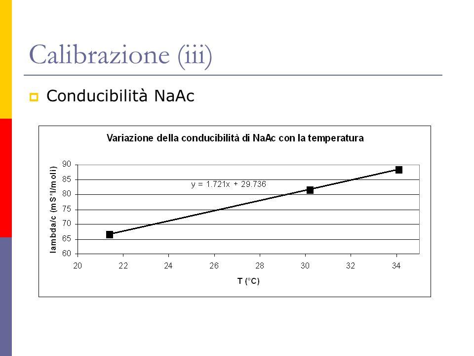 Calibrazione (iii) Conducibilità NaAc