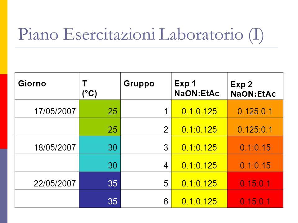 Piano Esercitazioni Laboratorio (I) GiornoT (°C) GruppoExp 1 NaON:EtAc Exp 2 NaON:EtAc 17/05/20072510.1:0.1250.125:0.1 2520.1:0.1250.125:0.1 18/05/200
