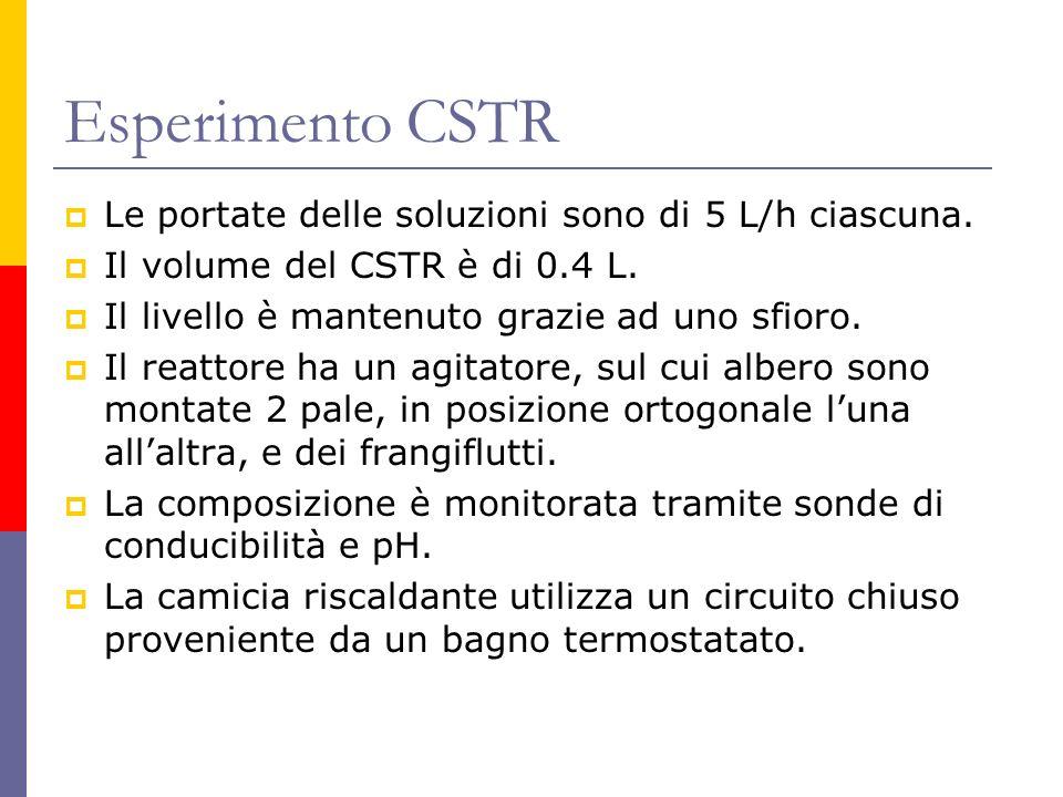 Esperimento CSTR Le portate delle soluzioni sono di 5 L/h ciascuna. Il volume del CSTR è di 0.4 L. Il livello è mantenuto grazie ad uno sfioro. Il rea