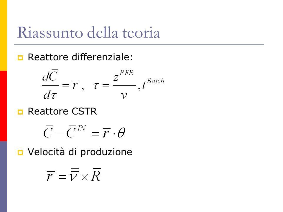 Riassunto della teoria Reattore differenziale: Reattore CSTR Velocità di produzione