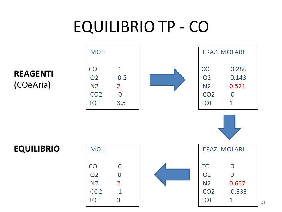 EQUILIBRIO TP - CO MOLI CO 1 O2 0.5 N22 CO2 0 TOT3.5 REAGENTI (COeAria) EQUILIBRIO FRAZ. MOLARI CO 0.286 O2 0.143 N20.571 CO2 0 TOT1 FRAZ. MOLARI CO 0