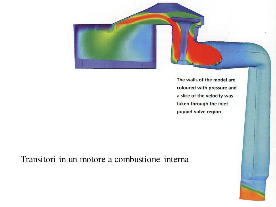 Transitori in un motore a combustione interna