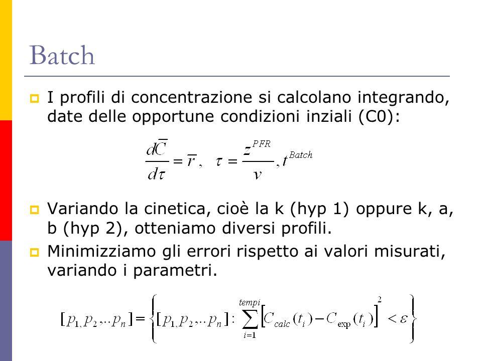 Batch I profili di concentrazione si calcolano integrando, date delle opportune condizioni inziali (C0): Variando la cinetica, cioè la k (hyp 1) oppur