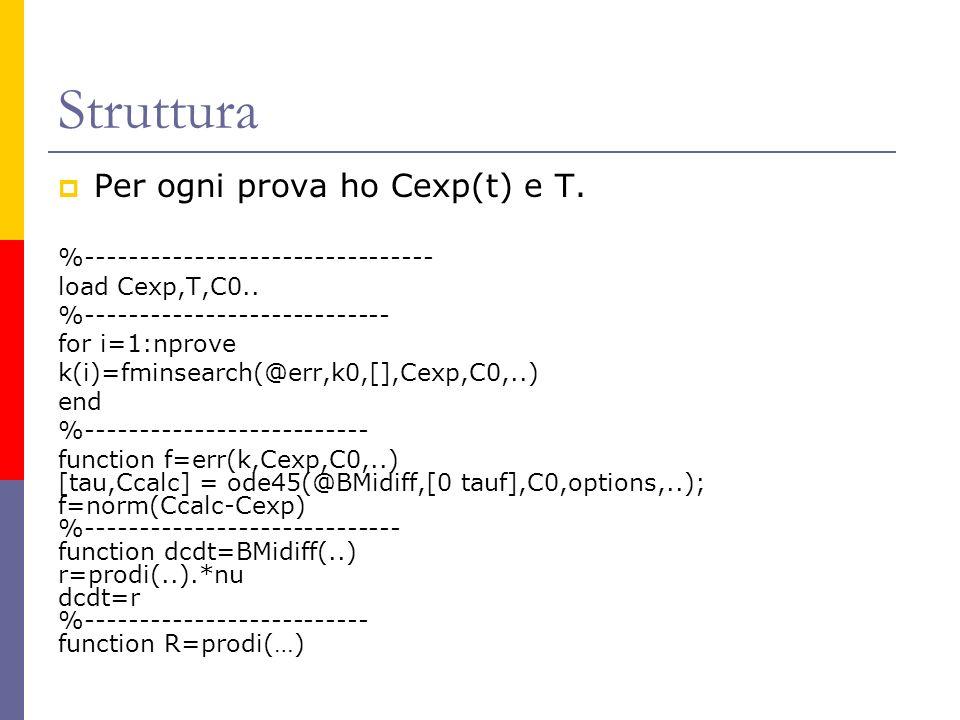 Struttura Per ogni prova ho Cexp(t) e T. %-------------------------------- load Cexp,T,C0.. %---------------------------- for i=1:nprove k(i)=fminsear