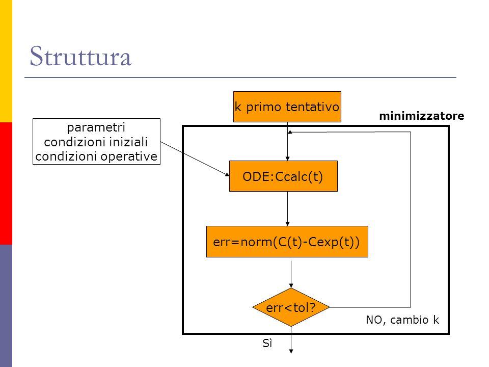 Struttura k primo tentativo ODE:Ccalc(t) err=norm(C(t)-Cexp(t)) err<tol? NO, cambio k Sì parametri condizioni iniziali condizioni operative minimizzat