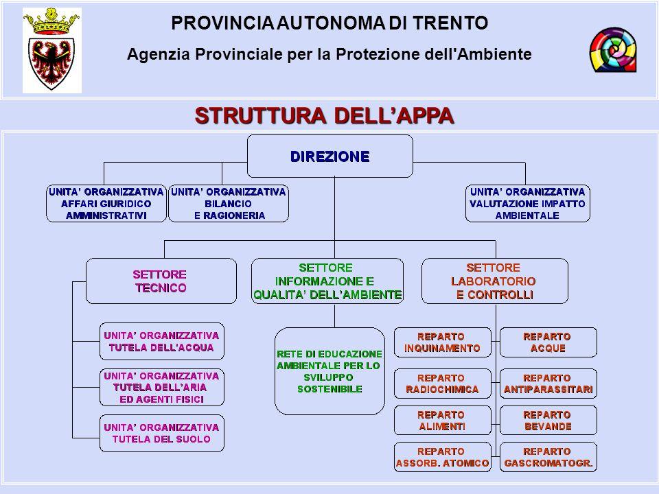 PROVINCIA AUTONOMA DI TRENTO Agenzia Provinciale per la Protezione dell Ambiente STRUTTURA DELLAPPA