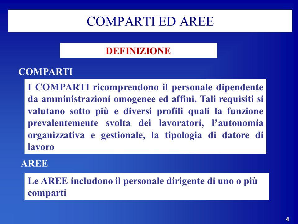 4 COMPARTI ED AREE COMPARTI I COMPARTI ricomprendono il personale dipendente da amministrazioni omogenee ed affini.