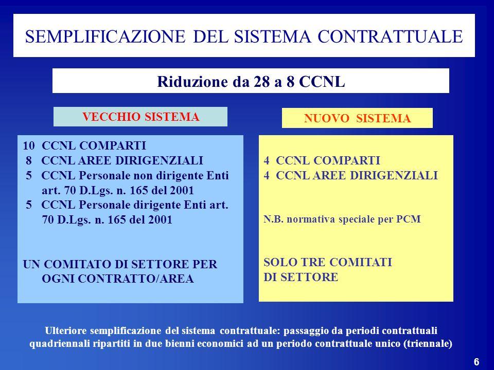 6 SEMPLIFICAZIONE DEL SISTEMA CONTRATTUALE VECCHIO SISTEMA 10CCNL COMPARTI 8 CCNL AREE DIRIGENZIALI 5 CCNL Personale non dirigente Enti art.