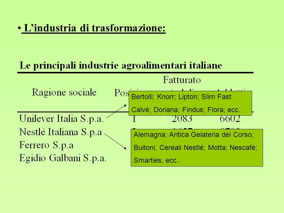 Lindustria di trasformazione: Bertolli; Knorr; Lipton; Slim Fast Calvé; Doriana; Findus; Flora; ecc.. Alemagna; Antica Gelateria del Corso; Buitoni; C