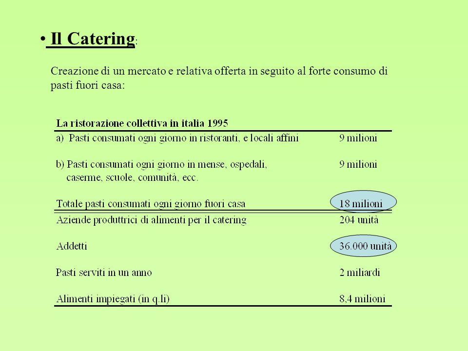 Il Catering : Creazione di un mercato e relativa offerta in seguito al forte consumo di pasti fuori casa: